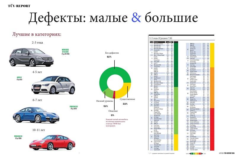 Цветные маркеры делят список моделей на пять категорий надежности: зеленый — хорошо, красный — плохо. Для примера показана возрастная категория 2-3 года. Обратите внимание на превосходство немецких машин
