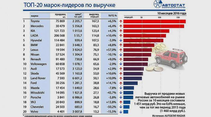 Больше всего денег россияне потратили на Toyota, Mercedes-Benz и Kia