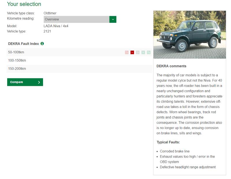 К ретроавтомобилям Dekra причислила и нашу «Ладу 4×4». Немцы считают основными проблемами российского внедорожника гниющие тормозные трубки, ошибки в электронике и сбитую регулировку фар